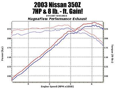 Nissan 350Z 2003-2009 Magnaflow 15765 Performance Cat Back Exhaust System